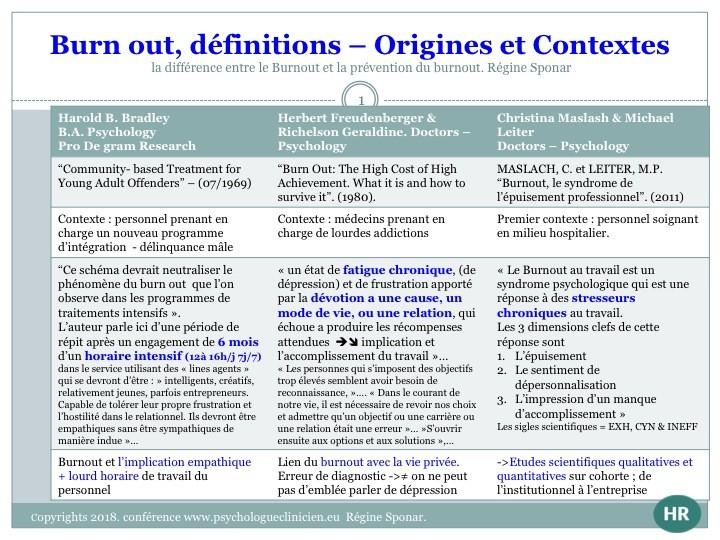 Burnout définitions, origines et contextes